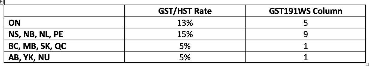 GST/HST Rates